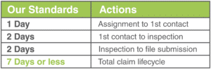 Faster Claims Lifecycle Table